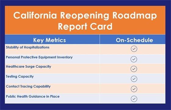 Roadmap Report Card